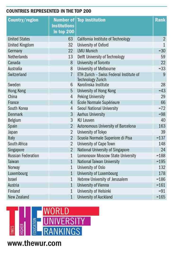 Universitas Terbaik Di Dunia Di Tahun 2016